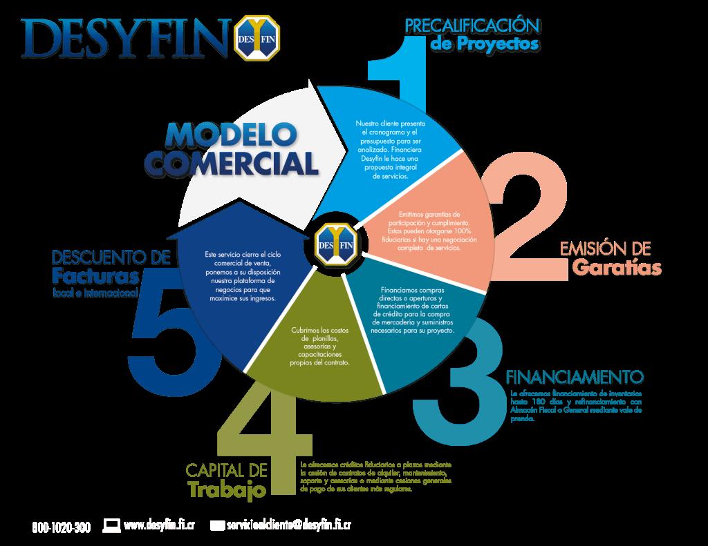 MODELO COMERCIAL 2013-01